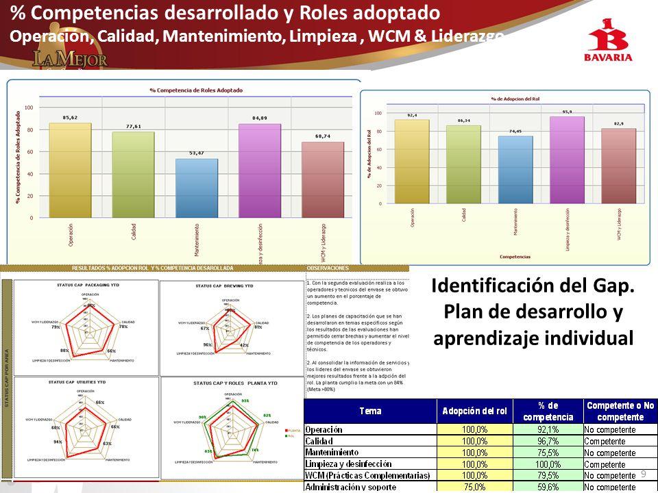 9 % Competencias desarrollado y Roles adoptado Operación, Calidad, Mantenimiento, Limpieza, WCM & Liderazgo Identificación del Gap.