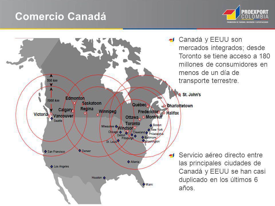 Comercio Canadá Canadá y EEUU son mercados integrados; desde Toronto se tiene acceso a 180 millones de consumidores en menos de un día de transporte t