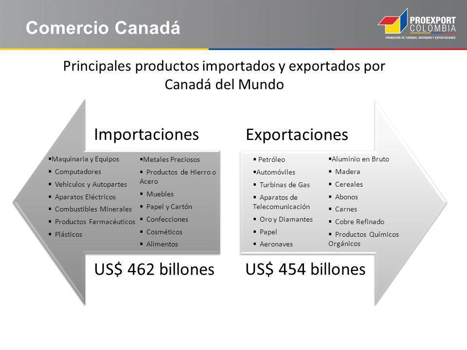 Comercio Canadá Maquinaria y Equipos Computadores Vehículos y Autopartes Aparatos Eléctricos Combustibles Minerales Productos Farmacéuticos Plásticos