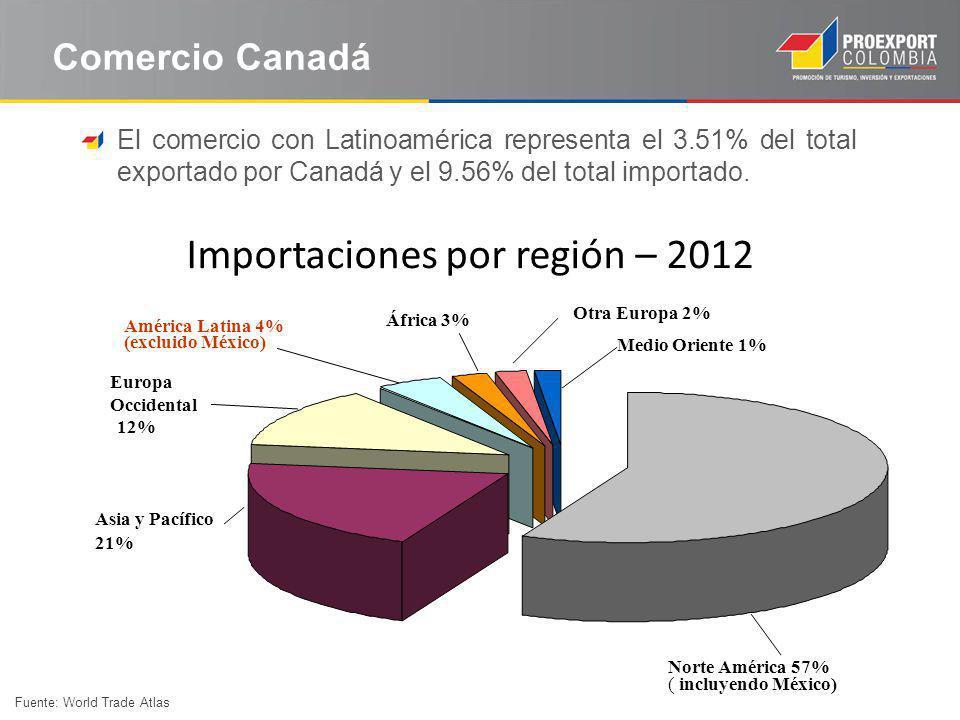 El mercado canadiense Importaciones por región – 2012 Fuente: World Trade Atlas Comercio Canadá Medio Oriente 1% África 3% América Latina 4% (excluido
