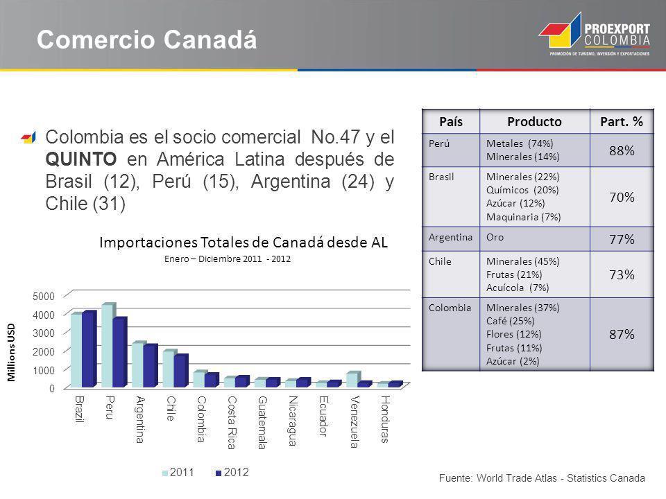 Comercio Canadá Importaciones Totales de Canadá desde AL Enero – Diciembre 2011 - 2012 Fuente: World Trade Atlas - Statistics Canada Colombia es el so