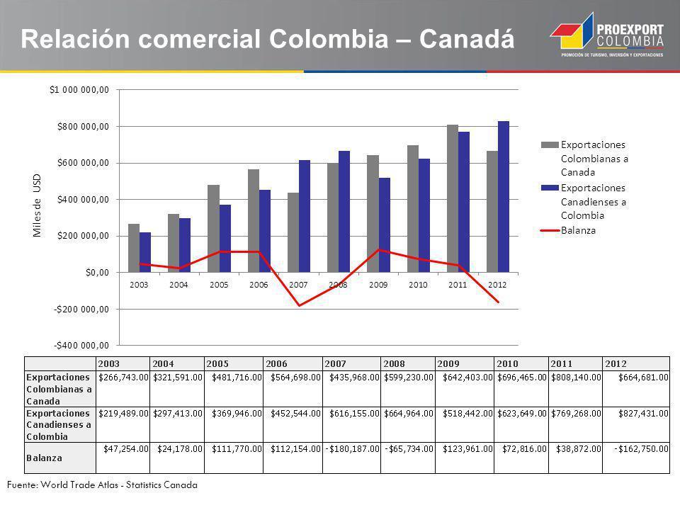 Relación comercial Colombia – Canadá Fuente: World Trade Atlas - Statistics Canada Miles de USD