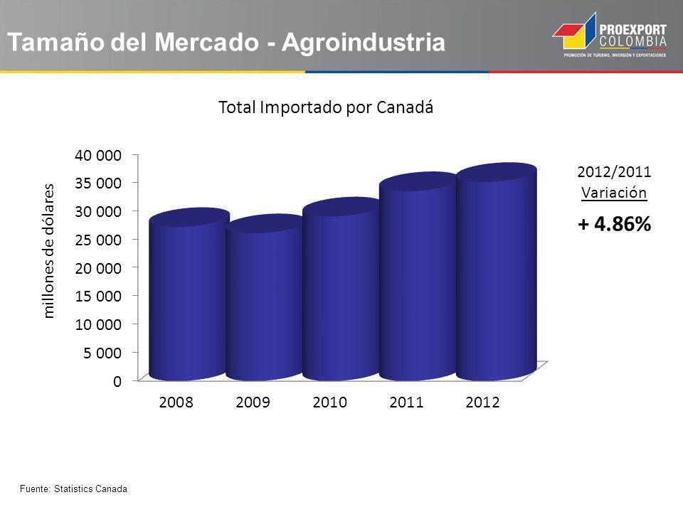 Tamaño del Mercado - Agroindustria 2012/2011 Variación + 4.86% Total Importado por Canadá Fuente: Statistics Canada millones de dólares