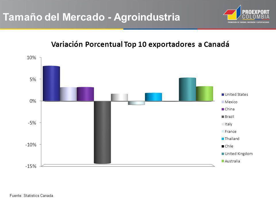 Fuente: Statistics Canada Tamaño del Mercado - Agroindustria
