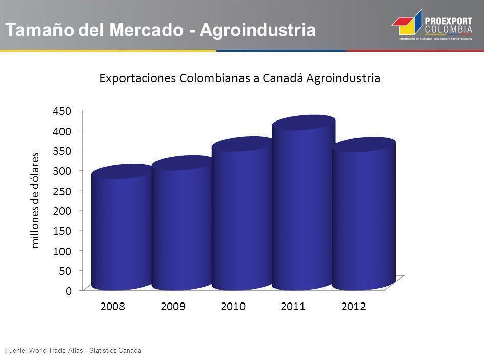 Fuente: World Trade Atlas - Statistics Canada Exportaciones Colombianas a Canadá Agroindustria Tamaño del Mercado - Agroindustria millones de dólares