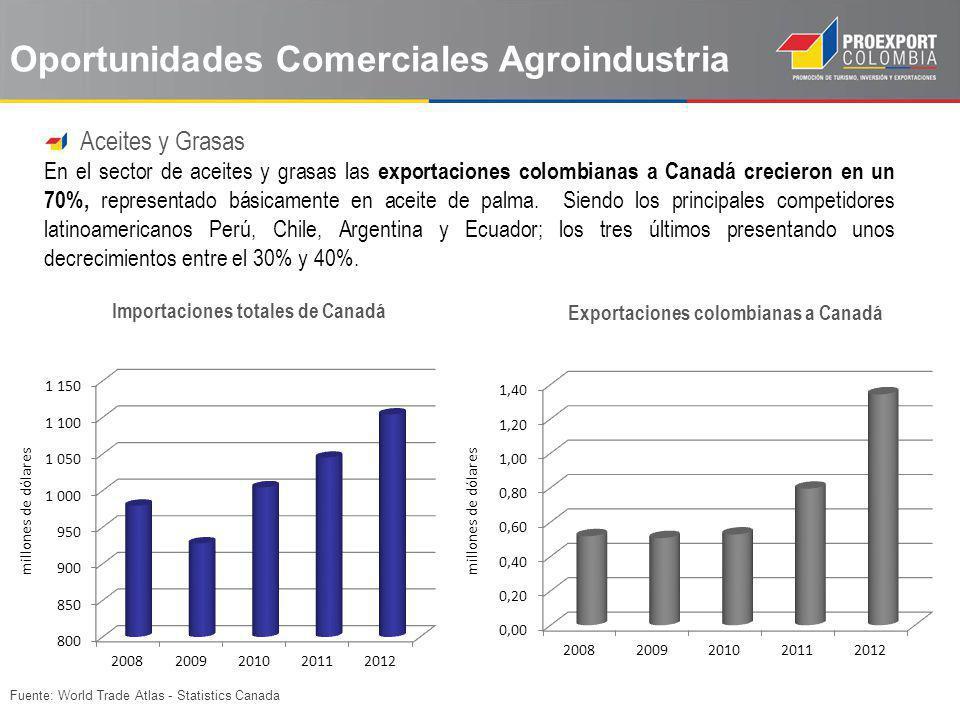 Fuente: World Trade Atlas - Statistics Canada Oportunidades Comerciales Agroindustria Aceites y Grasas En el sector de aceites y grasas las exportacio