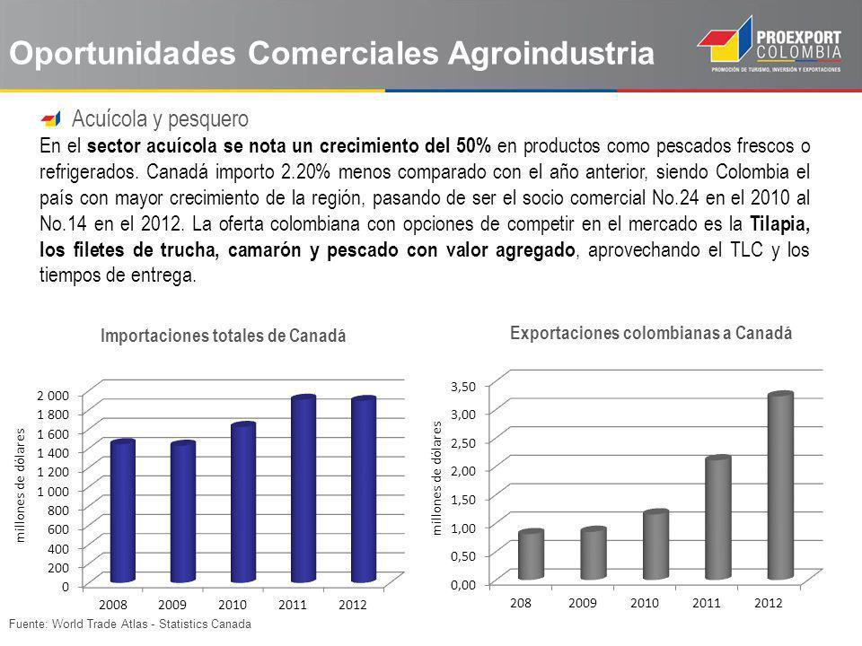 Fuente: World Trade Atlas - Statistics Canada Oportunidades Comerciales Agroindustria Acuícola y pesquero En el sector acuícola se nota un crecimiento