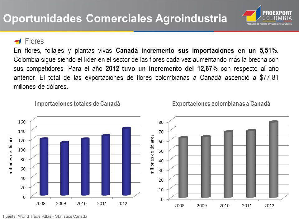 Fuente: World Trade Atlas - Statistics Canada Oportunidades Comerciales Agroindustria Flores En flores, follajes y plantas vivas Canadá incremento sus