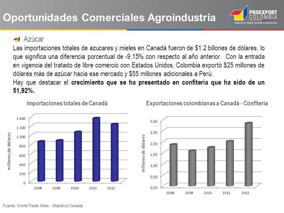 Fuente: World Trade Atlas - Statistics Canada Oportunidades Comerciales Agroindustria Azúcar Las importaciones totales de azucares y mieles en Canadá