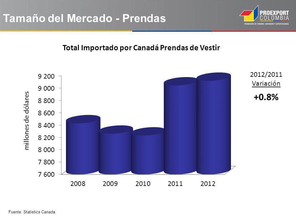 Tamaño del Mercado - Prendas 2012/2011 Variación +0.8% Total Importado por Canadá Prendas de Vestir Fuente: Statistics Canada millones de dólares