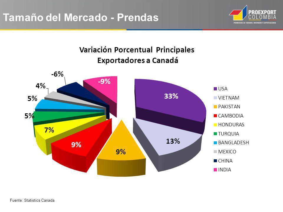 Tamaño del Mercado - Prendas Fuente: Statistics Canada