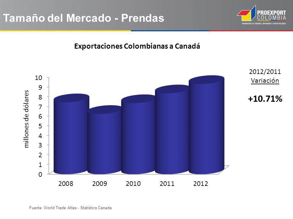 Fuente: World Trade Atlas - Statistics Canada Tamaño del Mercado - Prendas 2012/2011 Variación +10.71% Exportaciones Colombianas a Canadá millones de