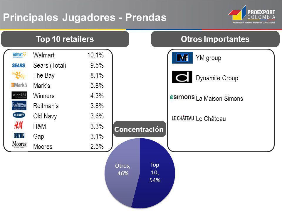 Principales Jugadores - Prendas Walmart Sears (Total) The Bay Marks Winners Reitmans Old Navy H&M Gap Moores 10.1% 9.5% 8.1% 5.8% 4.3% 3.8% 3.6% 3.3%