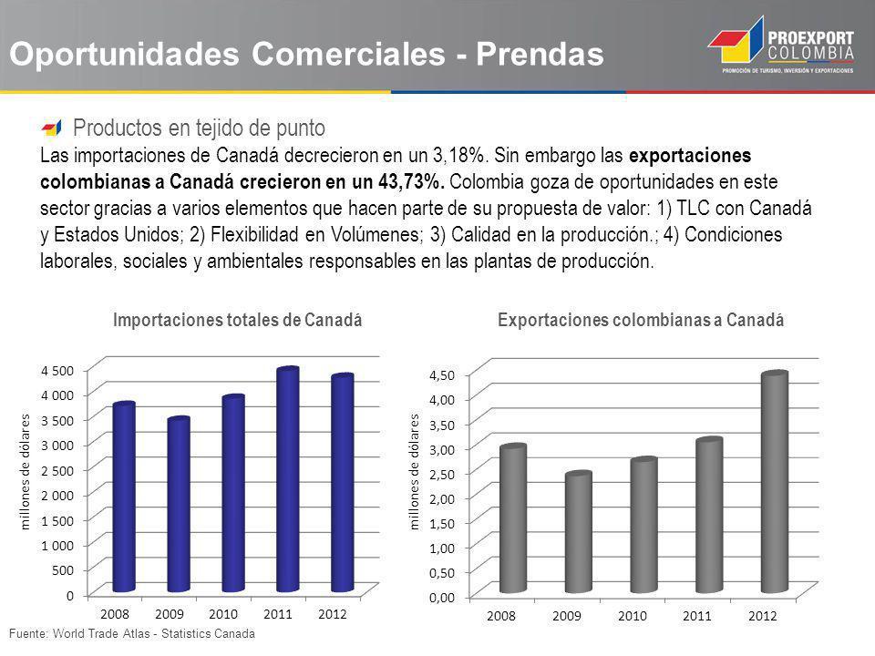Fuente: World Trade Atlas - Statistics Canada Productos en tejido de punto Las importaciones de Canadá decrecieron en un 3,18%. Sin embargo las export