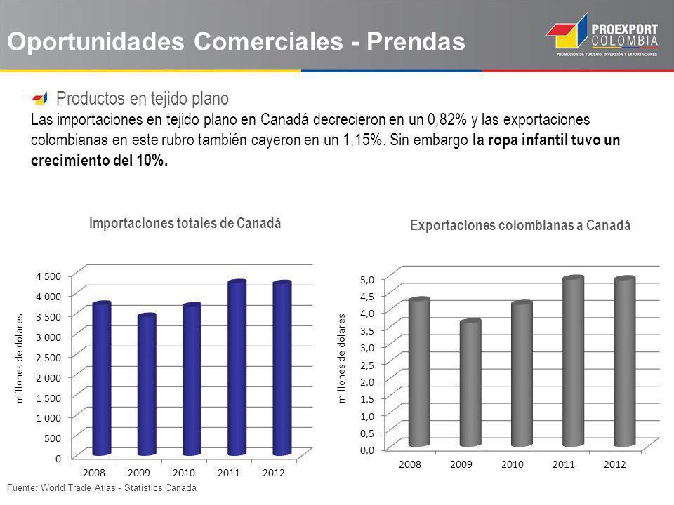 Fuente: World Trade Atlas - Statistics Canada Productos en tejido plano Las importaciones en tejido plano en Canadá decrecieron en un 0,82% y las expo