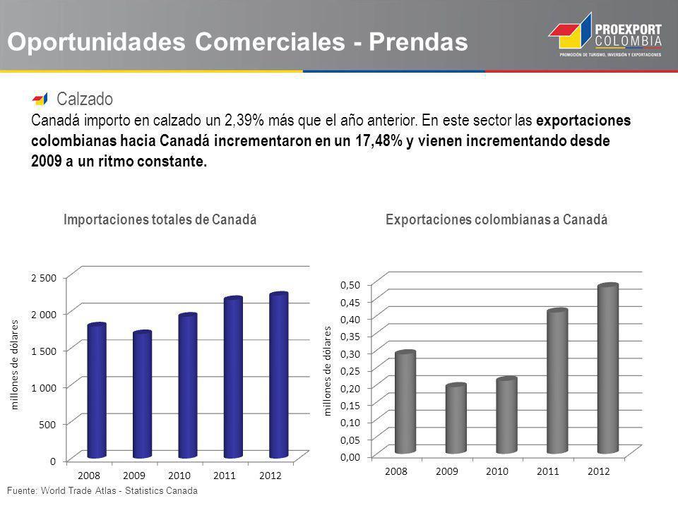 Fuente: World Trade Atlas - Statistics Canada Calzado Canadá importo en calzado un 2,39% más que el año anterior. En este sector las exportaciones col