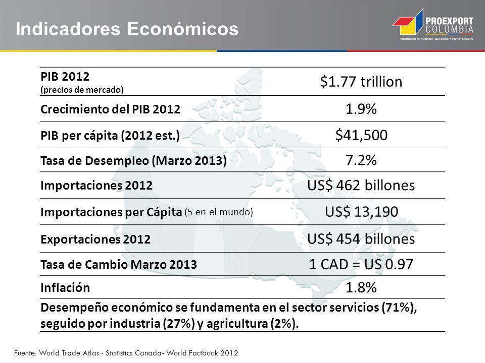 PIB 2012 (precios de mercado) $1.77 trillion Crecimiento del PIB 2012 1.9% PIB per cápita (2012 est.) $41,500 Tasa de Desempleo (Marzo 2013) 7.2% Impo