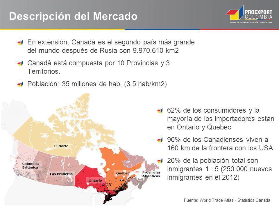 Descripción del Mercado En extensión, Canadá es el segundo país más grande del mundo después de Rusia con 9.970.610 km2 Canadá está compuesta por 10 P