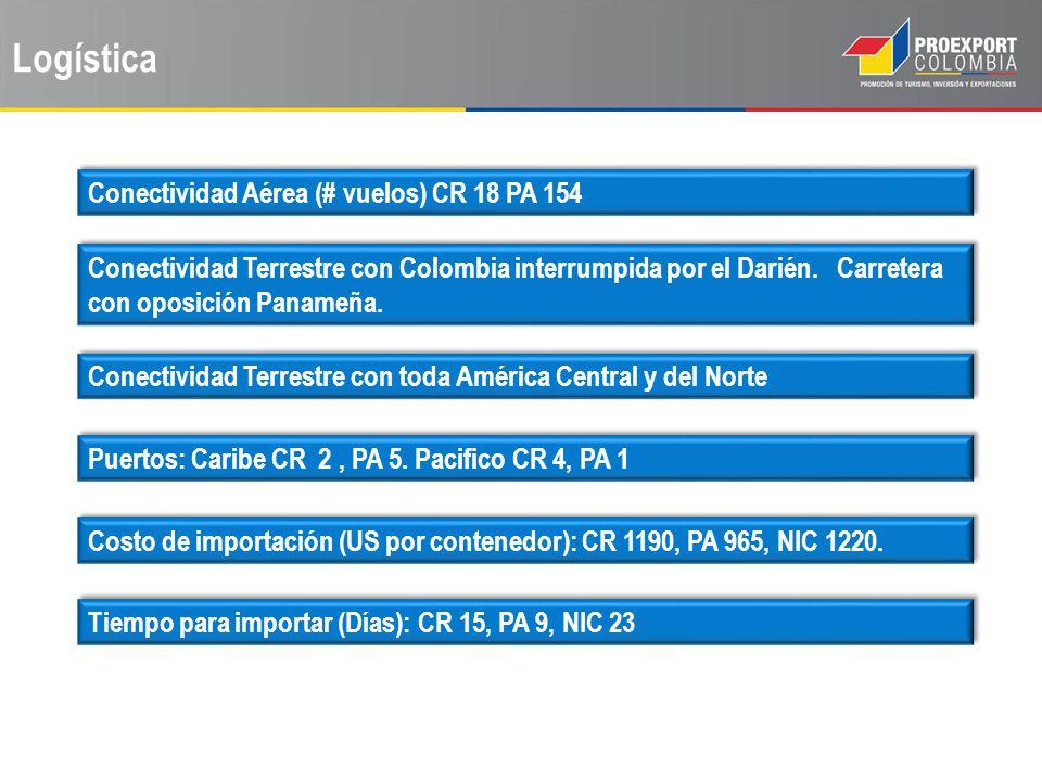 Logística Conectividad Aérea (# vuelos) CR 18 PA 154 Conectividad Terrestre con Colombia interrumpida por el Darién. Carretera con oposición Panameña.