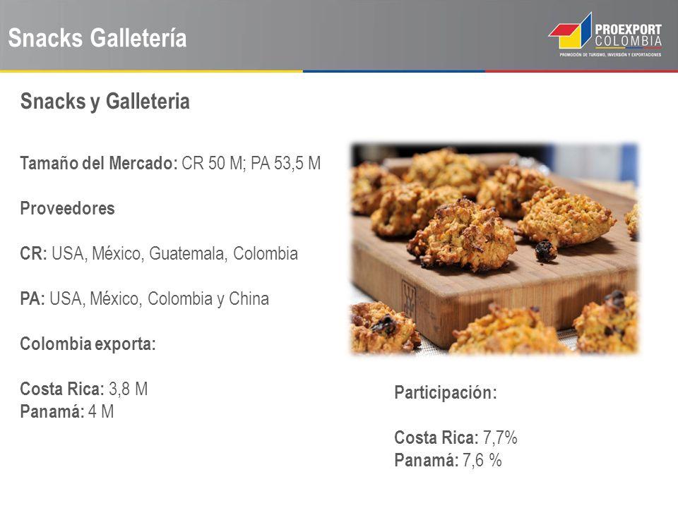 Snacks Galletería Snacks y Galleteria Tamaño del Mercado: CR 50 M; PA 53,5 M Proveedores CR: USA, México, Guatemala, Colombia PA: USA, México, Colombi