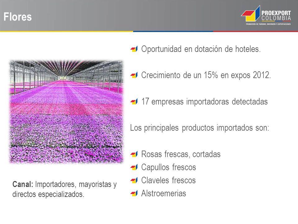 Flores Oportunidad en dotación de hoteles. Crecimiento de un 15% en expos 2012. 17 empresas importadoras detectadas Los principales productos importad