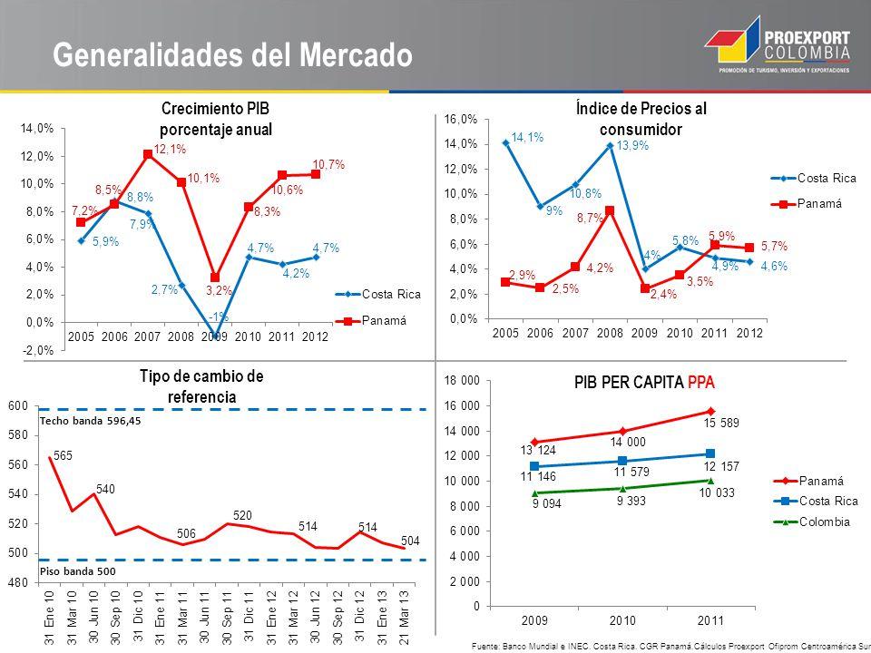 Fuente: Banco Mundial e INEC. Costa Rica. CGR Panamá.Cálculos Proexport Ofiprom Centroamérica Sur Crecimiento PIB porcentaje anual PIB PER CAPITA PPA
