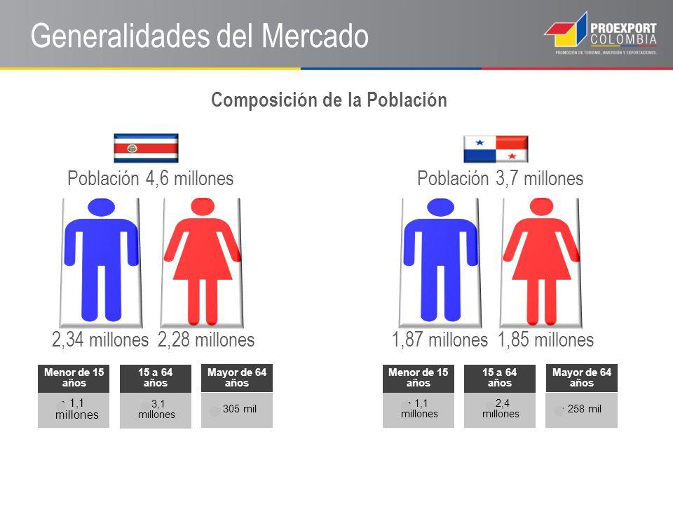 Generalidades del Mercado Costa RicaPanamá Principales Proveedores Colombia ocupa el puesto 8 con un 2% Colombia ocupa el puesto 7 con un 3%