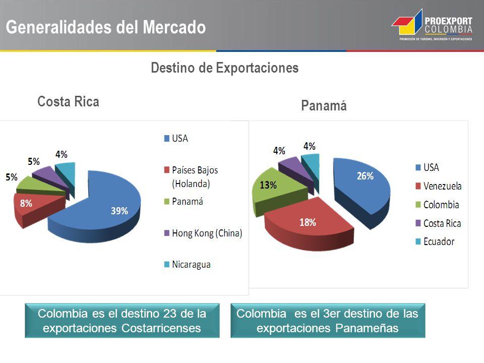 Generalidades del Mercado Costa Rica Panamá Productos Exportados por Colombia 76% de la exportaciones no minero- energéticas 65% de la exportaciones no minero- energéticas U$69.8 M U$ 44,5 M U$ 39,8 M U$ 18,7 M U$ 16,1 M U$ 1 2,9 M U$ 64,7 M U$ 48,9 M U$ 43,8 M U$ 41,3 M U$ 38,5 M U$ 37,5 M U$ 37,2 M U$131, M