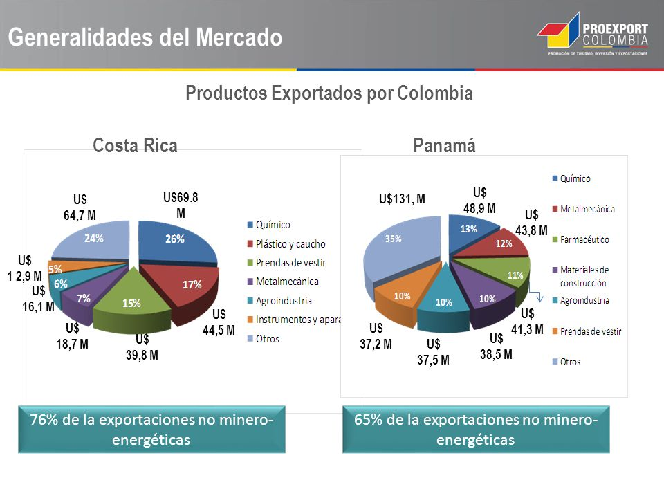 Generalidades del Mercado Costa Rica Panamá Productos Exportados por Colombia 76% de la exportaciones no minero- energéticas 65% de la exportaciones n