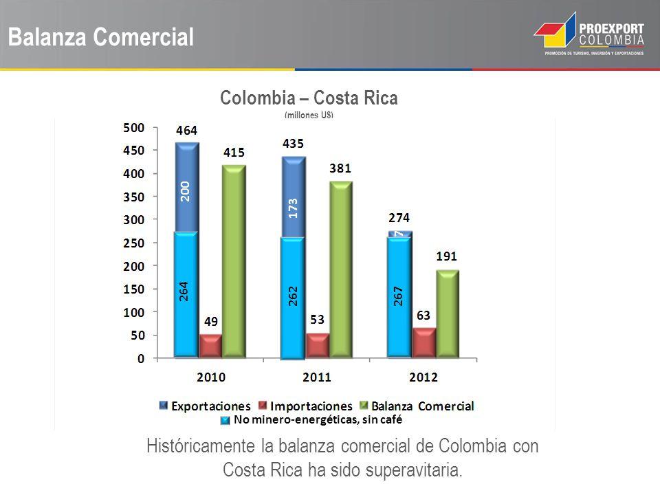 Balanza Comercial Colombia – Costa Rica (millones U$) Históricamente la balanza comercial de Colombia con Costa Rica ha sido superavitaria. 264 200 26