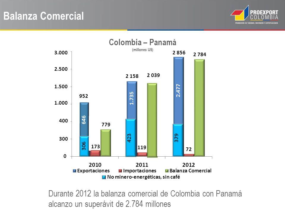 Balanza Comercial Colombia – Panamá (millones U$) Durante 2012 la balanza comercial de Colombia con Panamá alcanzo un superávit de 2.784 millones No m