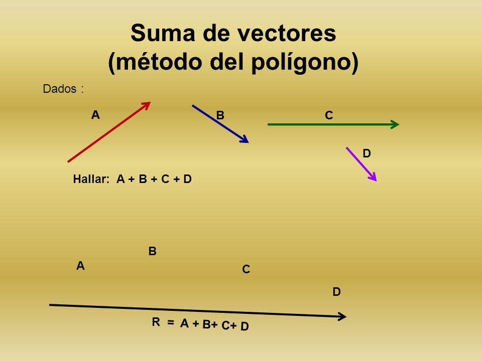Suma de Vectores: Paralelogramo.