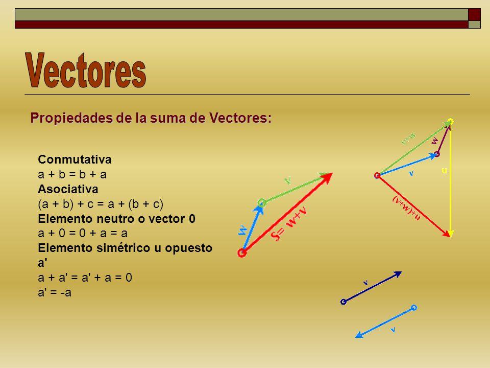 Resta de Vectores: Aritméticamente restamos las componentes verticales y horizontales entre sí.