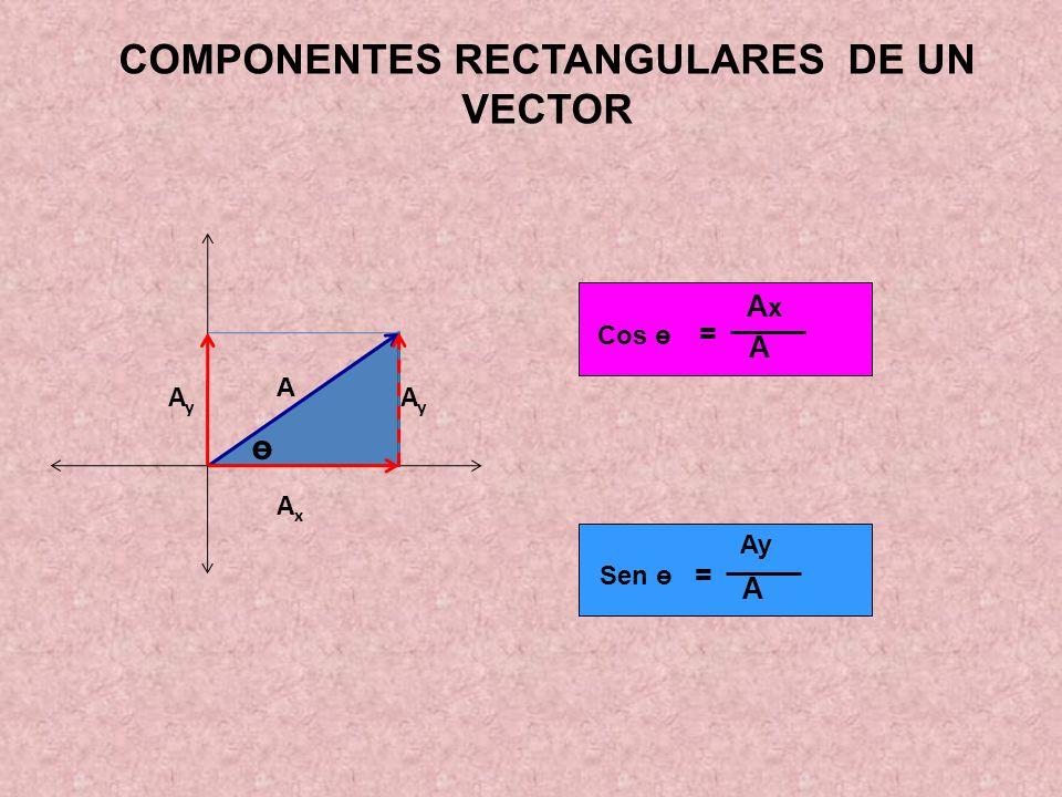 Producto de Vectores: El producto escalar de dos vectores no es otro vector sino un número.