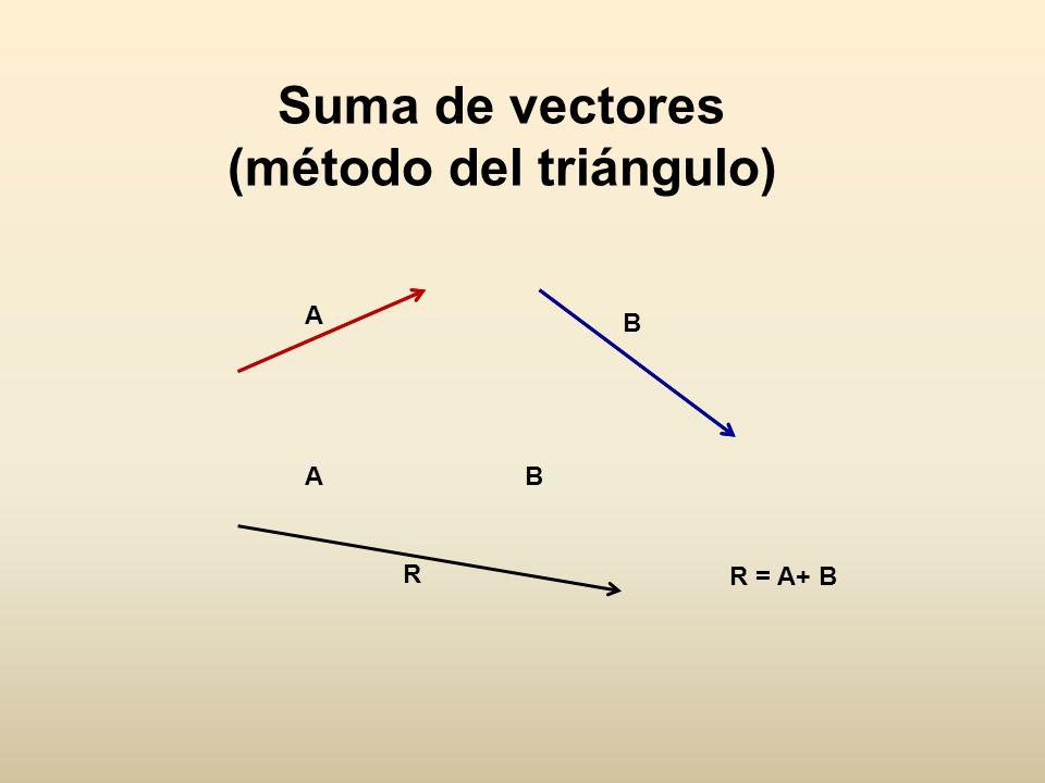 COMPONENTES RECTANGULARES DE UN VECTOR ө A A x A y Sen ө = Ay A Cos ө = A x A A y