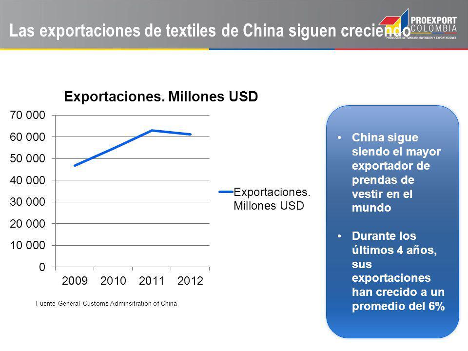 Las exportaciones de textiles de China siguen creciendo China sigue siendo el mayor exportador de prendas de vestir en el mundo Durante los últimos 4 años, sus exportaciones han crecido a un promedio del 6% Fuente General Customs Adminsitration of China