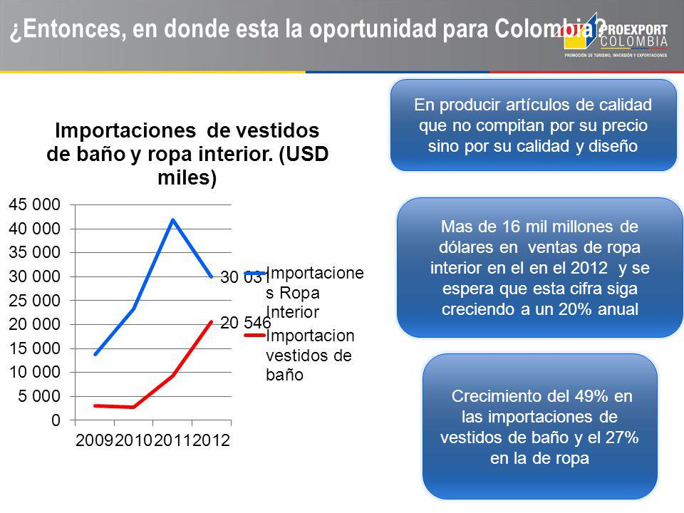 ¿Entonces, en donde esta la oportunidad para Colombia.