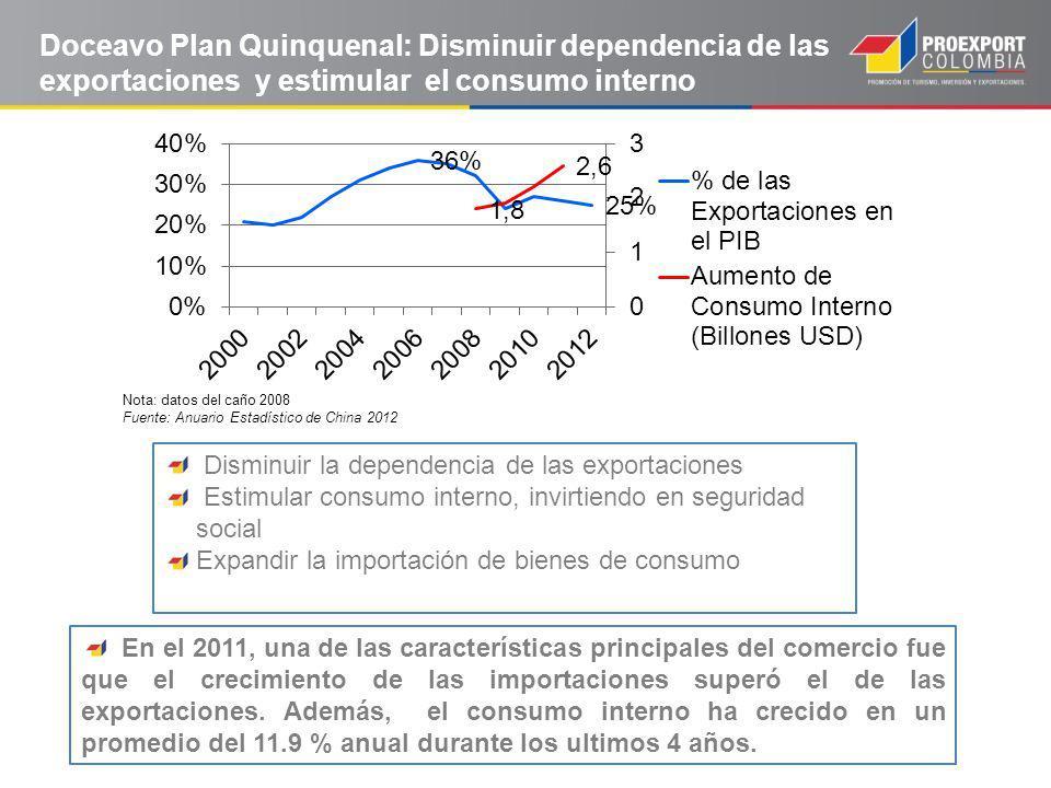 Doceavo Plan Quinquenal: Disminuir dependencia de las exportaciones y estimular el consumo interno En el 2011, una de las características principales del comercio fue que el crecimiento de las importaciones superó el de las exportaciones.