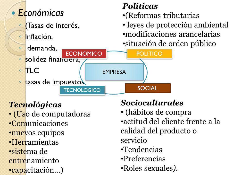 Económicas (Tasas de interés, Inflación, demanda, solidez financiera, TLC tasas de impuestos) EMPRESA TECNOLOGICO ECONOMICO POLITICO SOCIAL Tecnológic
