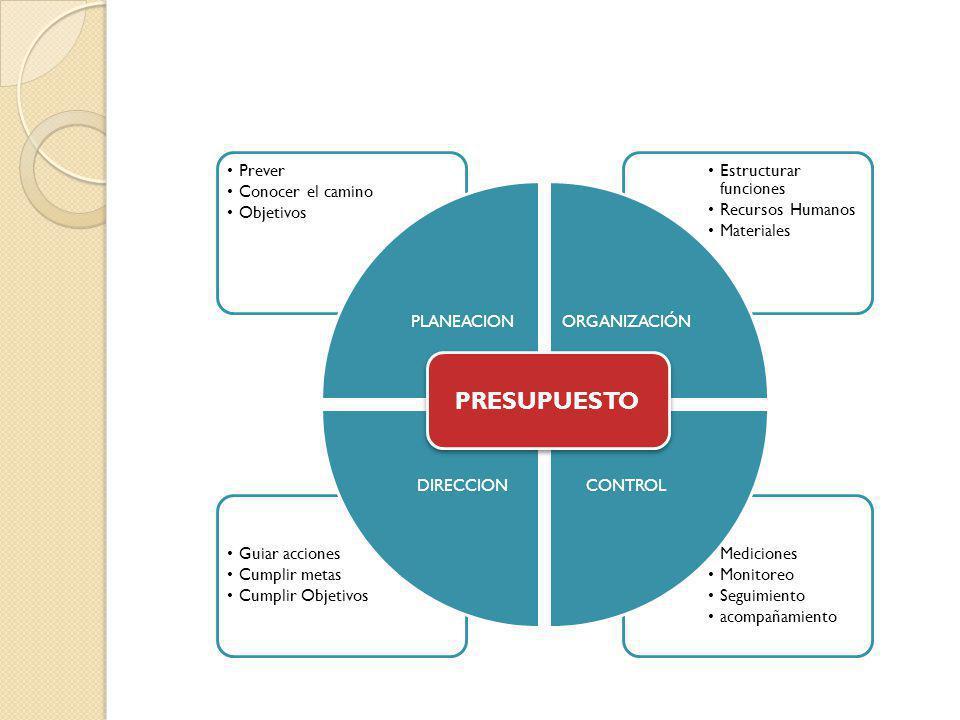 Mediciones Monitoreo Seguimiento acompañamiento Guiar acciones Cumplir metas Cumplir Objetivos Estructurar funciones Recursos Humanos Materiales Preve