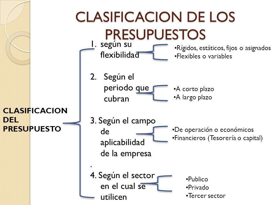 CLASIFICACION DE LOS PRESUPUESTOS CLASIFICACION DEL PRESUPUESTO 1.según su flexibilidad 2.Según el periodo que cubran 3. Según el campo de aplicabilid