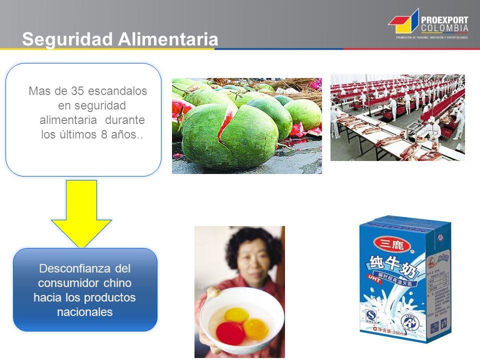 Seguridad Alimentaria Mas de 35 escandalos en seguridad alimentaria durante los últimos 8 años.. Desconfianza del consumidor chino hacia los productos