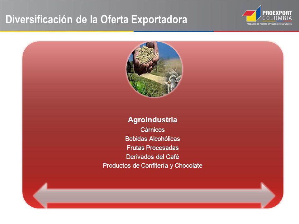 Diversificación de la Oferta Exportadora Agroindustria Cárnicos Bebidas Alcohólicas Frutas Procesadas Derivados del Café Productos de Confitería y Cho