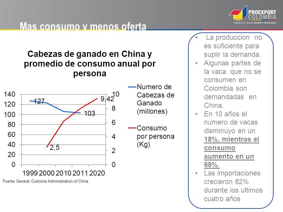 Mas consumo y menos oferta Fuente General Customs Adminsitration of China Oportunidad La produccion no es suficiente para suplir la demanda. Algunas p