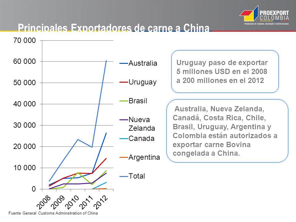 Principales Exportadores de carne a China Uruguay paso de exportar 5 millones USD en el 2008 a 200 millones en el 2012 Australia, Nueva Zelanda, Canad