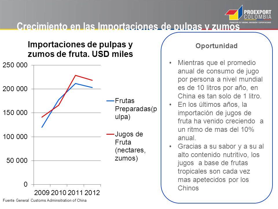 Crecimiento en las Importaciones de pulpas y zumos Oportunidad Mientras que el promedio anual de consumo de jugo por persona a nivel mundial es de 10