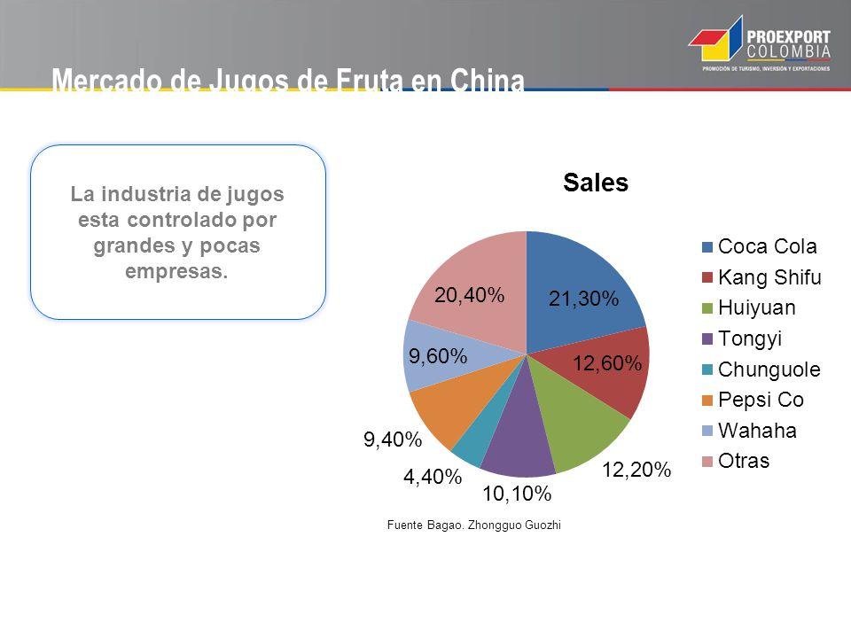 Mercado de Jugos de Fruta en China La industria de jugos esta controlado por grandes y pocas empresas. Fuente Bagao. Zhongguo Guozhi