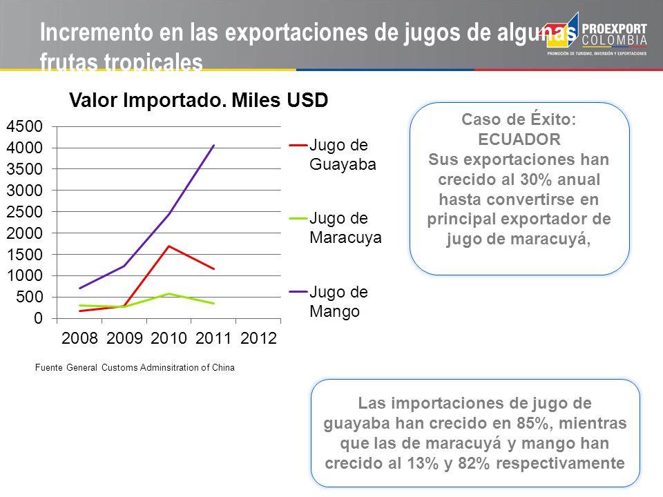 Incremento en las exportaciones de jugos de algunas frutas tropicales Fuente General Customs Adminsitration of China Las importaciones de jugo de guay