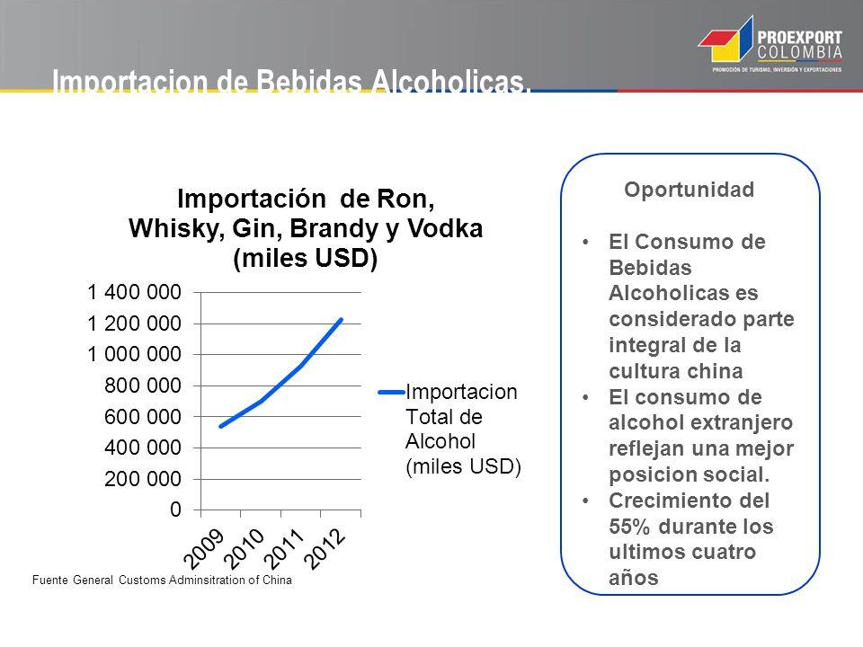 Importacion de Bebidas Alcoholicas. Oportunidad El Consumo de Bebidas Alcoholicas es considerado parte integral de la cultura china El consumo de alco