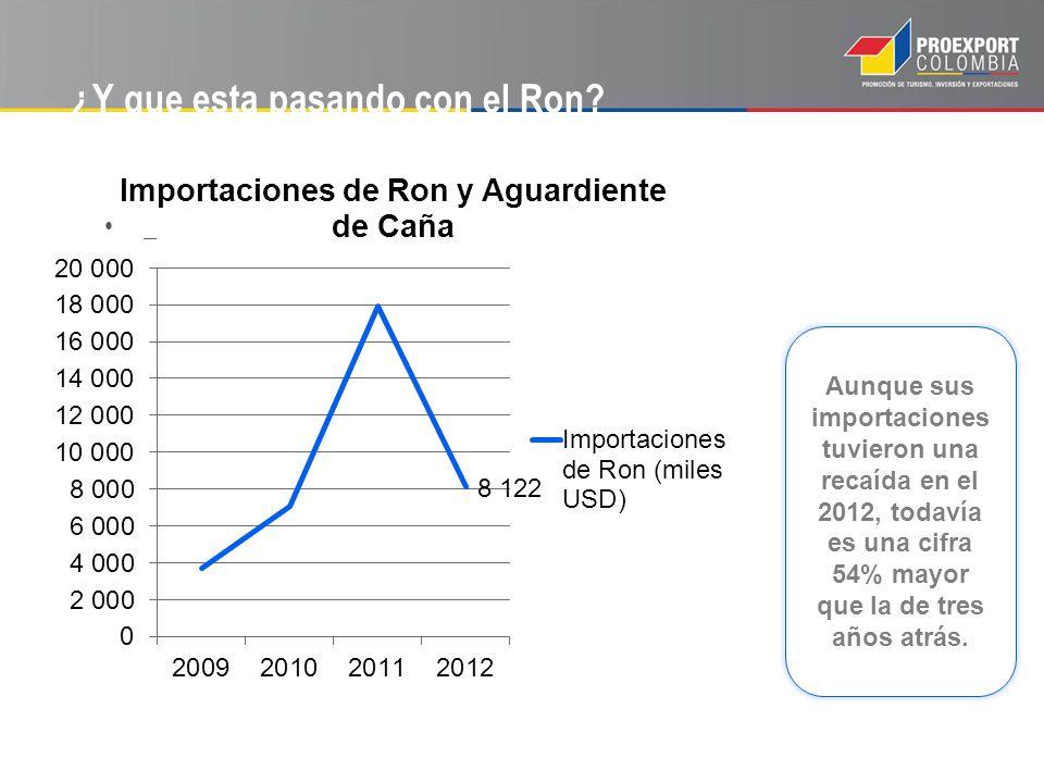 ¿Y que esta pasando con el Ron? _ Aunque sus importaciones tuvieron una recaída en el 2012, todavía es una cifra 54% mayor que la de tres años atrás.